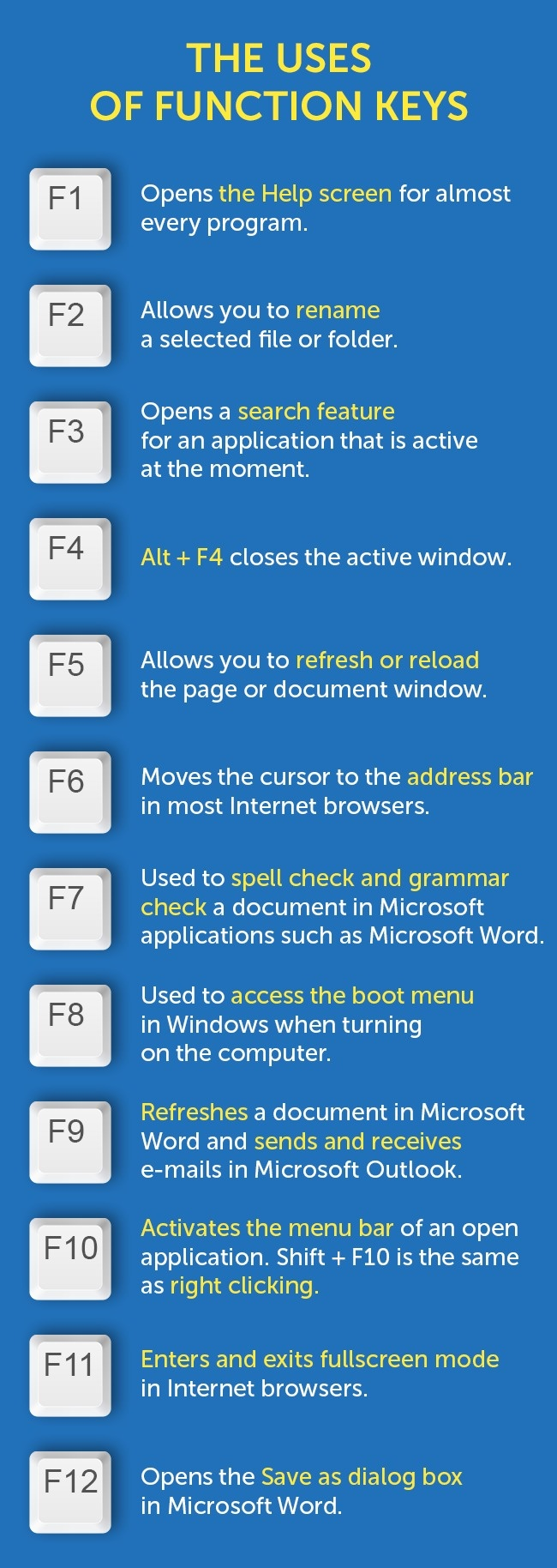 function keys uses